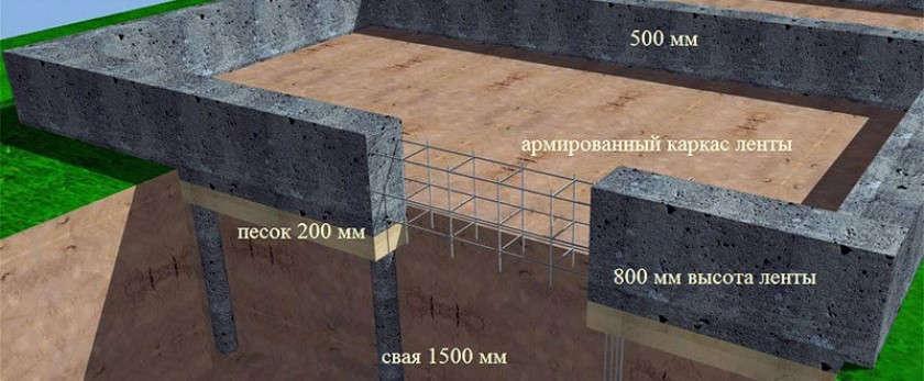 Глубина фундамента под гараж, пеноблоков, газосиликатных блоков, шлакоблока